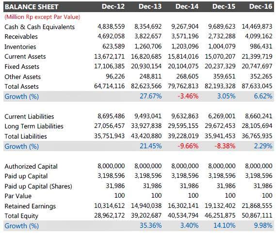 Laporan Keuangan Perusahaan 5 tahun terakhir