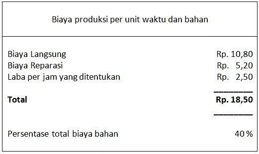 biaya produksi per unit