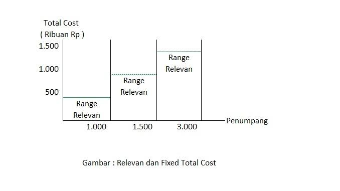 Biaya Relevan dan Total biaya tetap
