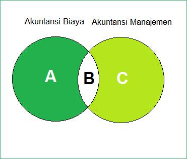 perbedaan akuntansi biaya dengan akuntansi manajemen