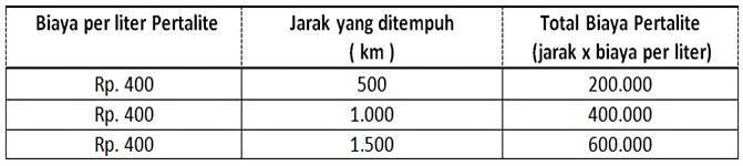 tabel perhitungan biaya variabel