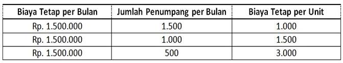 tabel perhtungan biaya tetap