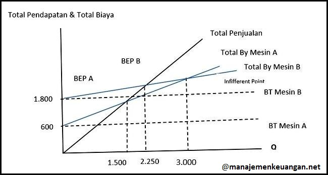 BEP dan Indifferent Point