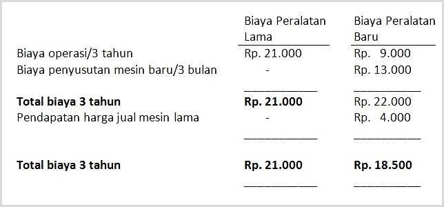 contoh kasus biaya relevan