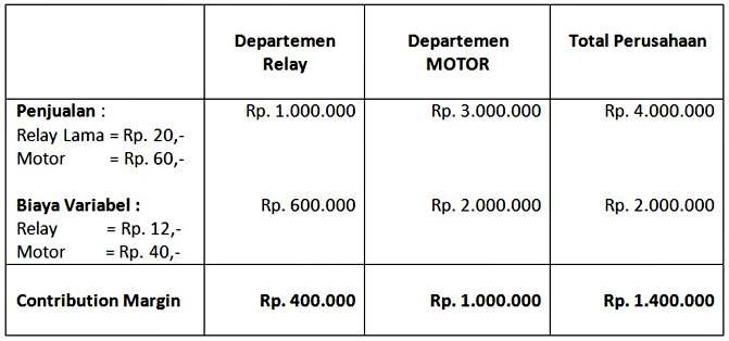 Metode Transfer Pricing - Contoh 1