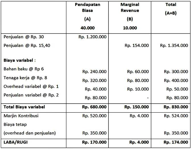 pendapatan perusahaan