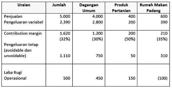 tabel analisa laba rugi sebelum penutupan rumah makan Padang