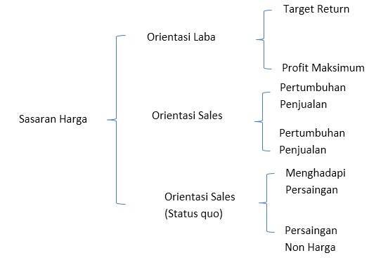 cara menentukan harga jual target harga