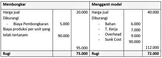 contoh format laporan bentuk biaya total