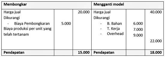 contoh format laporan bentuk biaya diferensial