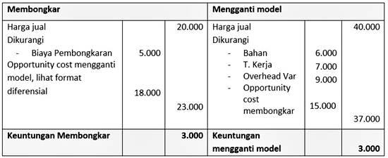 contoh format laporan bentuk biaya peluang