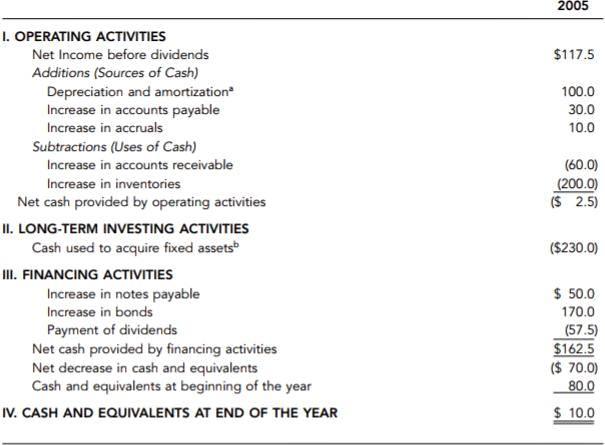 Contoh Laporan Arus Kas - annual report