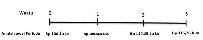analisis garis waktu