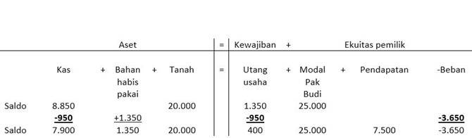 mencatat transaksi pembayaran hutang