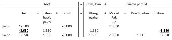 contoh soal accounting equation