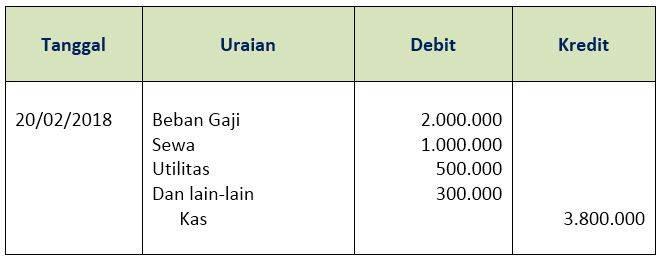 Siklus Akuntansi Perusahaan Jasa - jurnal pembayaran