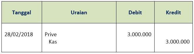 Siklus Akuntansi Perusahaan jasa - jurnal prive