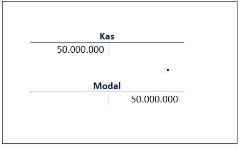 Siklus Akuntansi Perusahaan Jasa - jurnal debit kredit