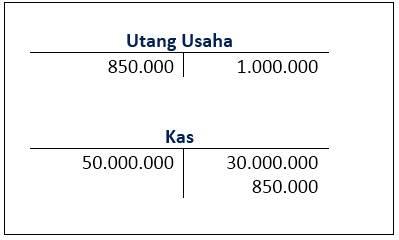 Siklus Akuntansi Perusahaan Jasa - jurnal utang usaha