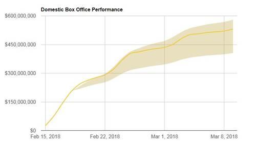 Grafik Pendapatan film