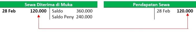 Contoh Ayat Jurnal Penyesuiaan - Pendapatan Sewa Diterima di Muka