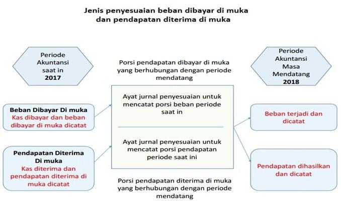 jurnal-penyesuaian-piutang-pendapatan-dan-beban