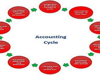 Pengertian Siklus Akuntansi