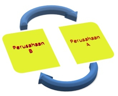pengertian business to business