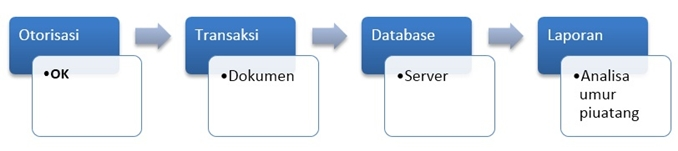 Cara Kerja Komputerisasi Akuntanssi Perusahaan
