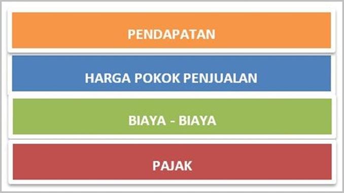 Format dasar laporan keuangan