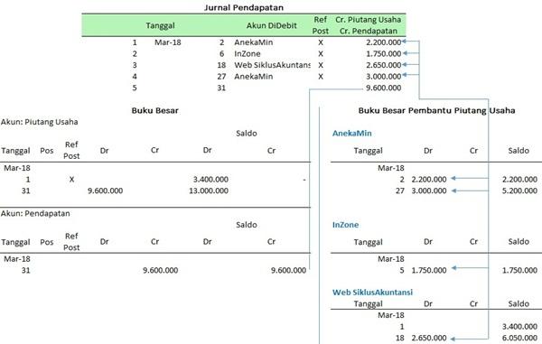 jurnal-pendapatan