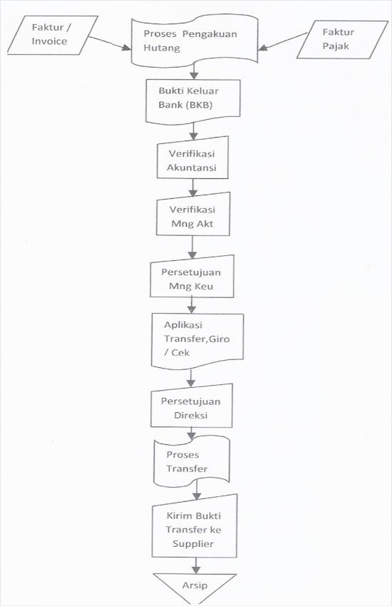 Flow chart SOP Pembayaran Utang Usaha - Kantor Pusat