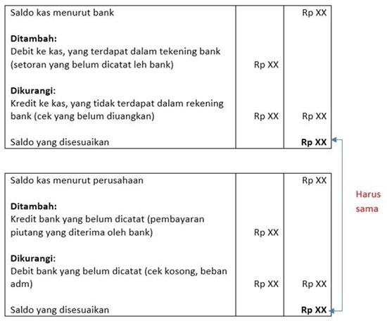 Format Rekonsiliasi Bank