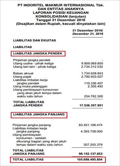 Laporan Keuangan Perusahaan Tbk - Neraca