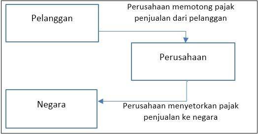 Pencatatan ppn (pajak penjualan) dalam akuntansi perusahaan dagang