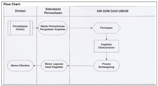 SOP Pelatihan Manajemen Risiko - Flow Chart