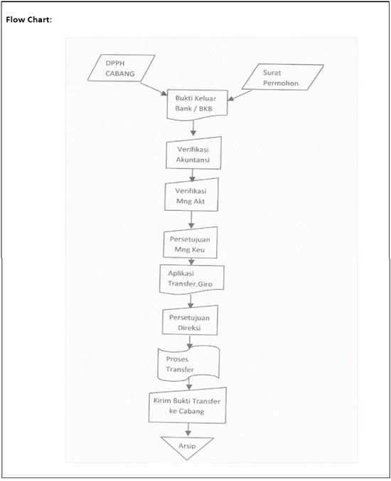 SOP Utang Usaha -flow chart