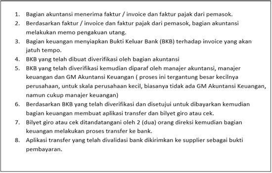 Urutan prosedur SOP Pembayaran Utang Usaha - Kantor Pusat