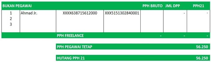 Tabel Menghitung PPh 21 Karyawan freelance