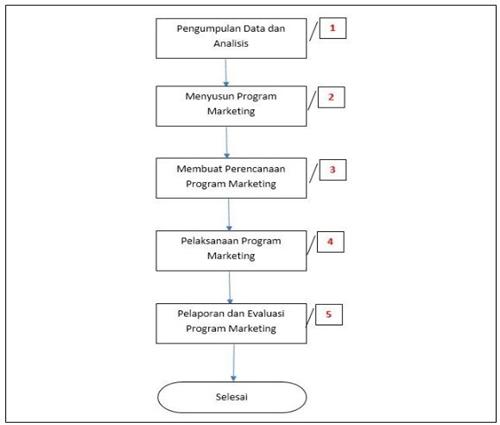 Contoh flowchart SOP Marketing - Strategi Pemasaran Produk Baru Iklan