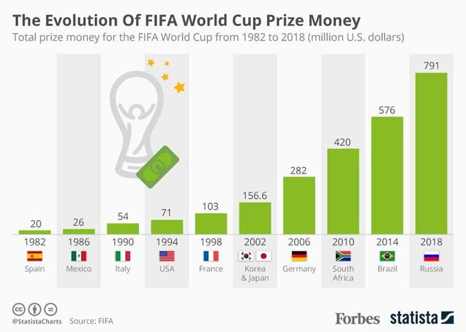 Perkembangan jumlah hadiah piala dunia 1982 - 2018