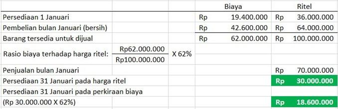 Metode Ritel dari biaya persediaan barang