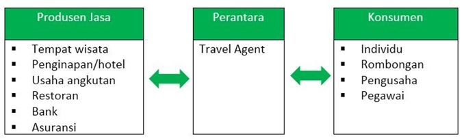 format bisnis travel agent