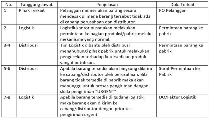 Contoh SOP Penanganan Permintaan Mendesak- bagian utama