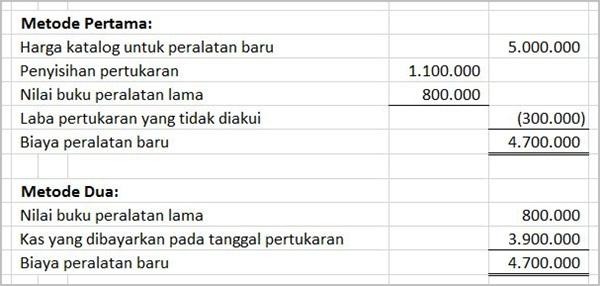 metode menghitung biaya pertukaran aset tetap