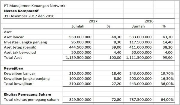 teknik analisis laporan keuangan menurut para ahli