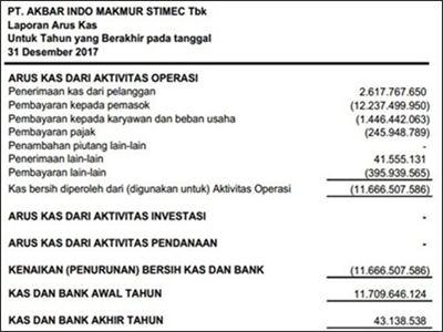 contoh laporan keuangan harian