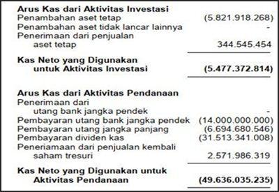 contoh analisis laporan keuangan sederhana