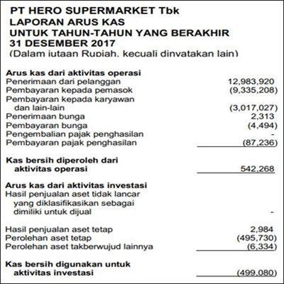 contoh laporan keuangan akuntansi