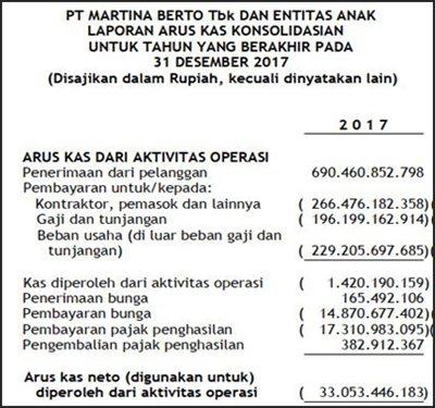 analisa laporan keuangan pdf